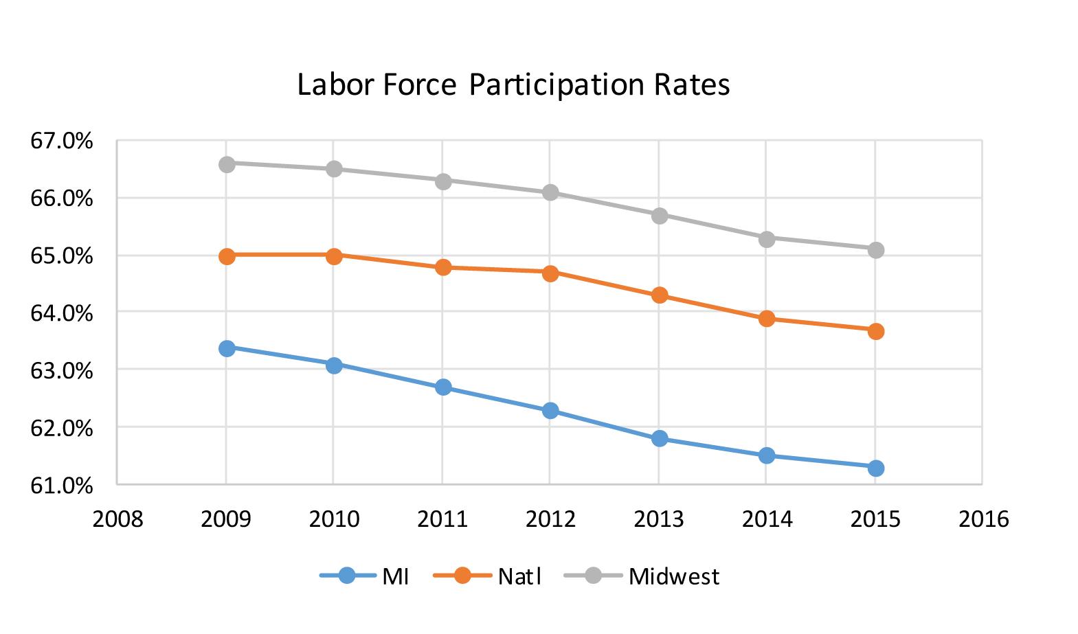 Labor Force Participation Rates graph