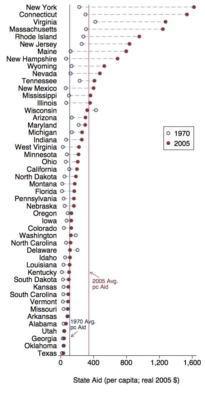 State Aid to Cities per capita