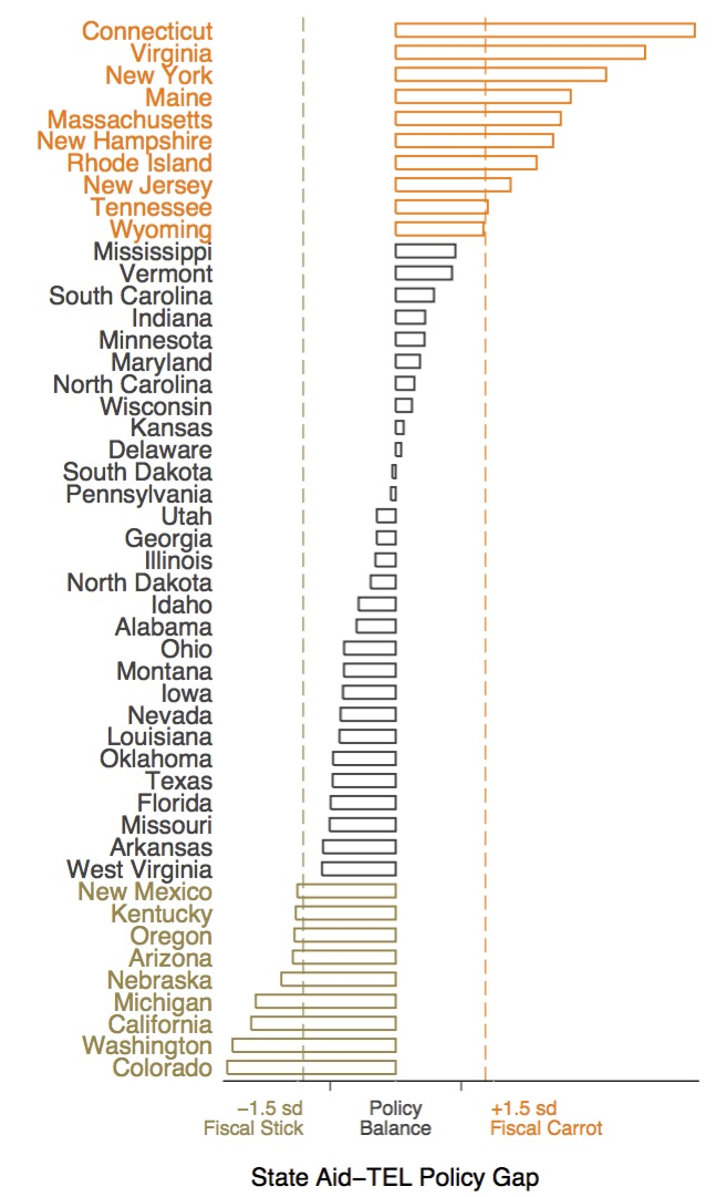State Aid Policy Gap