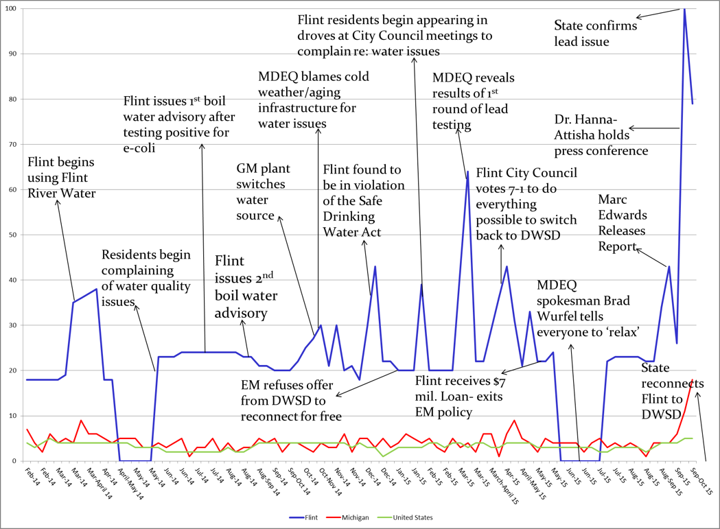 """google trends data on searches for """"flint water"""""""
