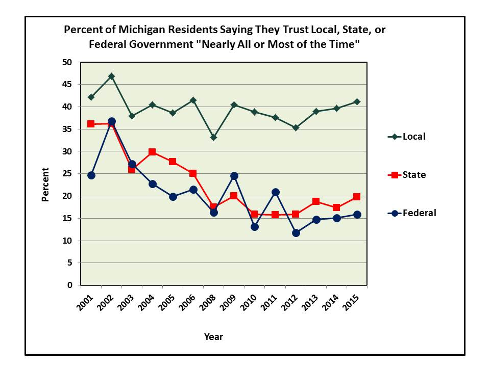 "Graph: Percent of Michigan Residents Saying They Trust Local, State, or Federal Government ""Nearly All or Most of the Time"""