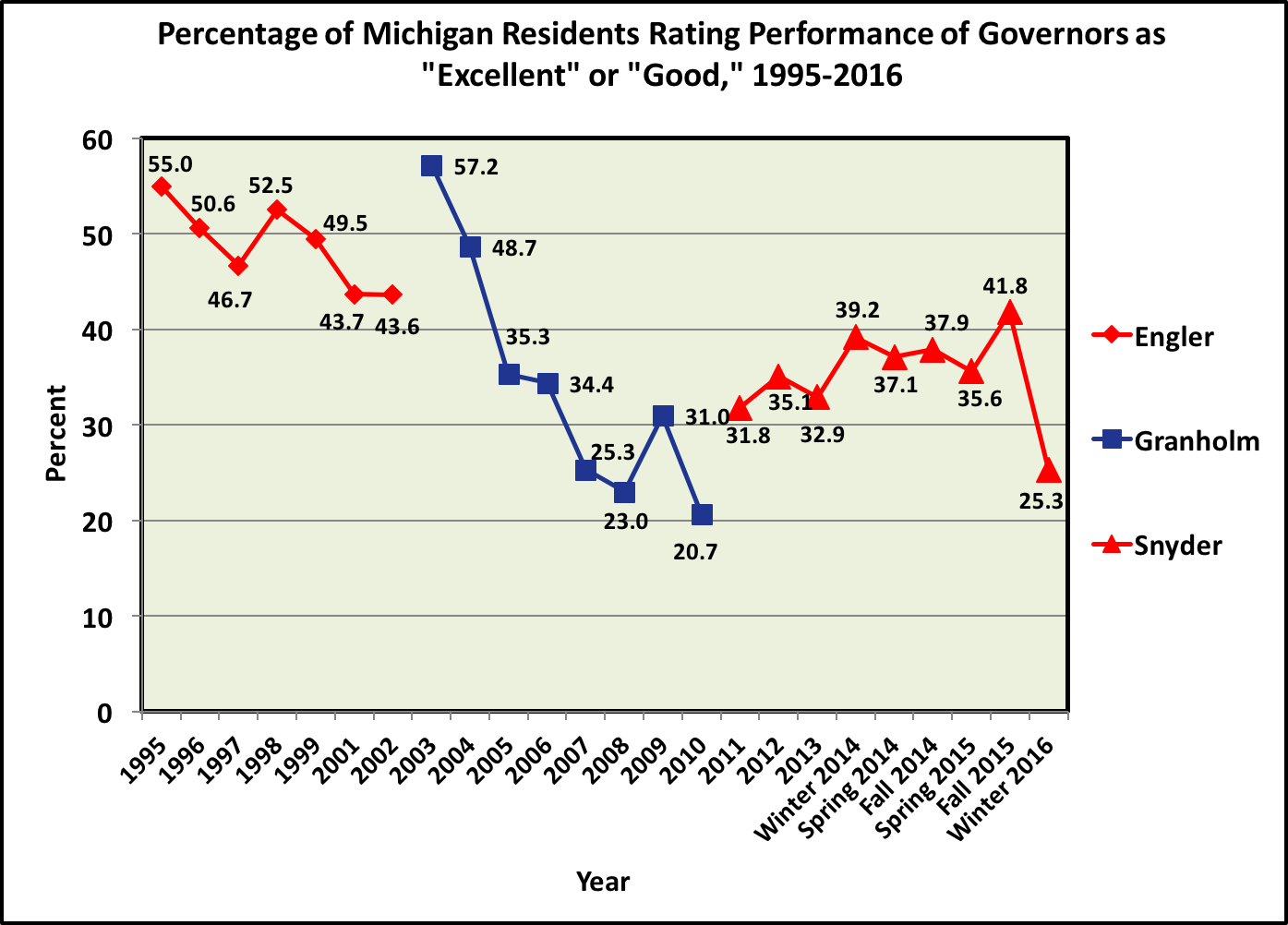 Governor Approval over time